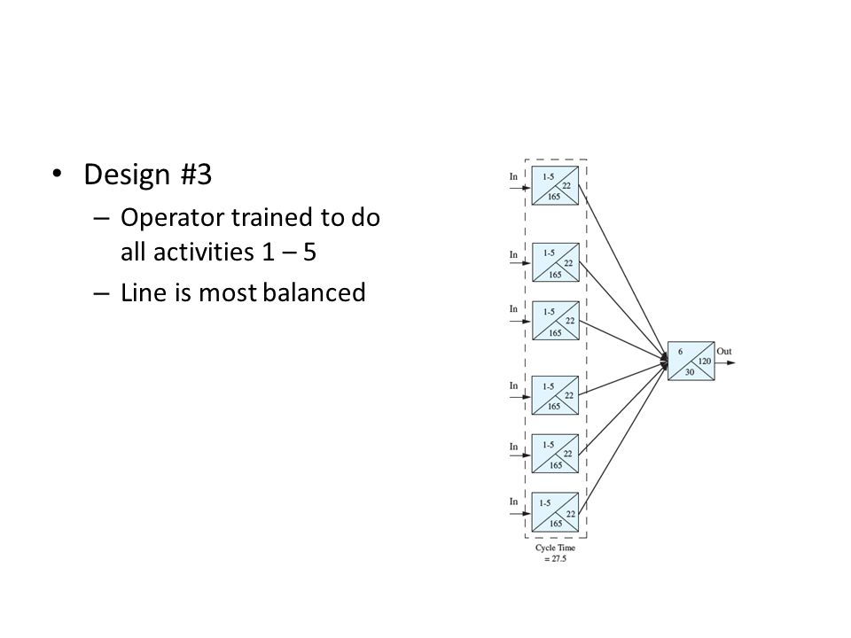 Design #3 – Operator trained to do all activities 1 – 5 – Line is most balanced
