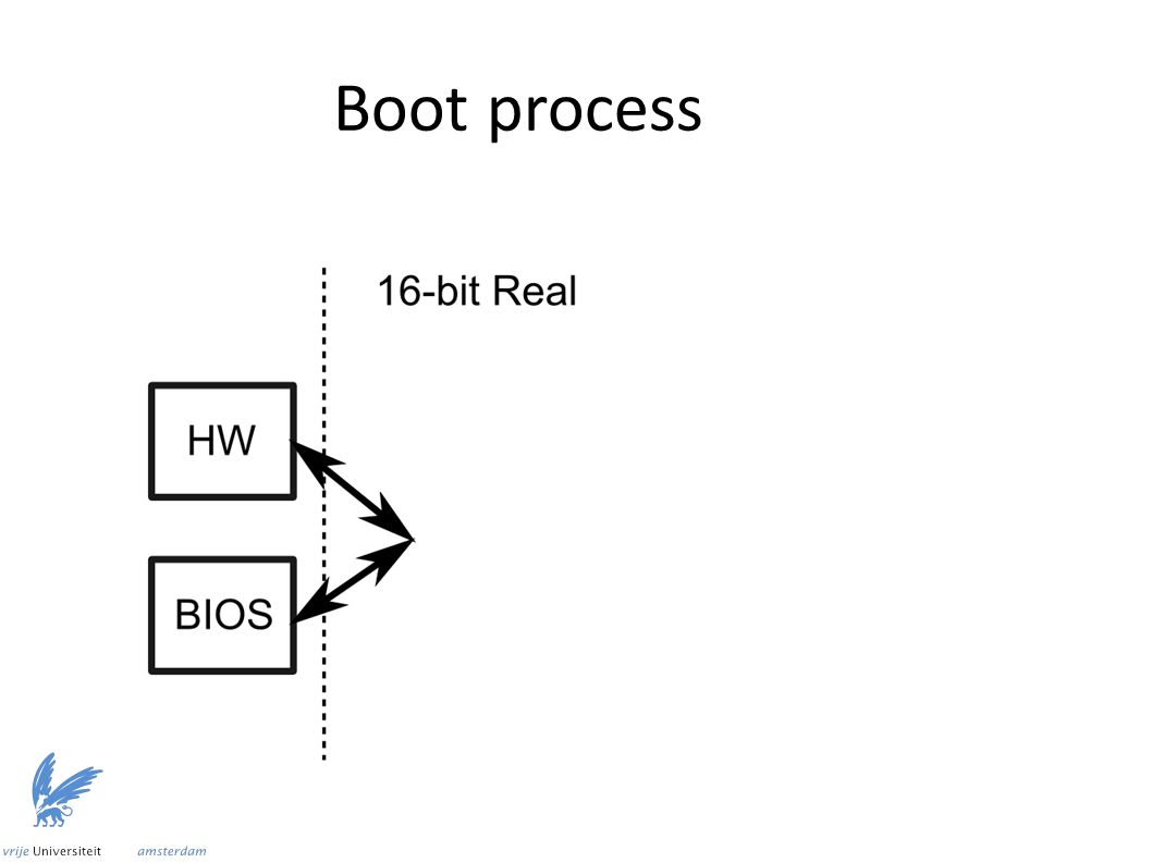 Boot process