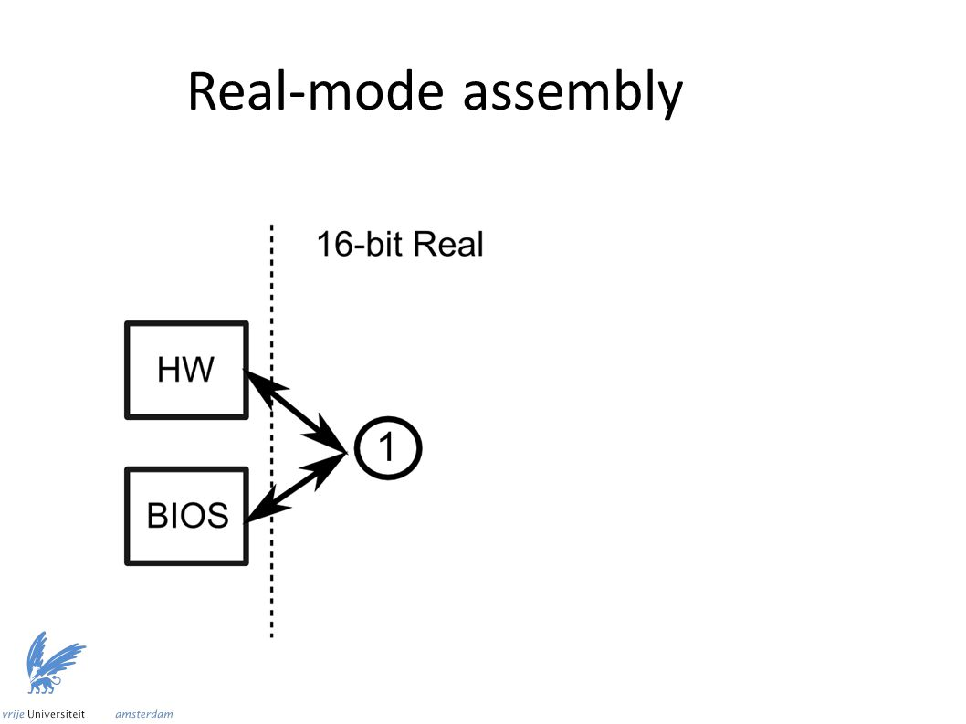 Real-mode assembly