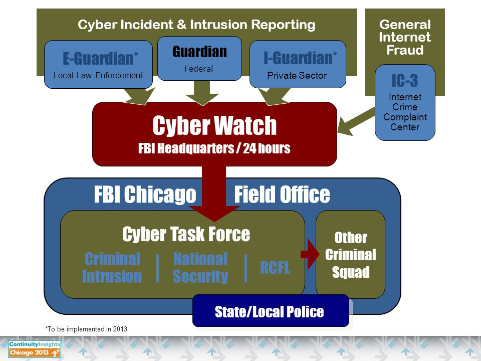 Guardian Federal IC-3 Cyber Incident & Intrusion Reporting E-Guardian* Local Law Enforcement I-Guardian* Internet Crime Complaint Center Private Sector Cyber Task Force National Security Cyber Watch FBI Headquarters / 24 hours General Internet Fraud *To be implemented in 2013 Other Criminal Squad State/Local Police Criminal Intrusion RCFL FBI Chicago Field Office