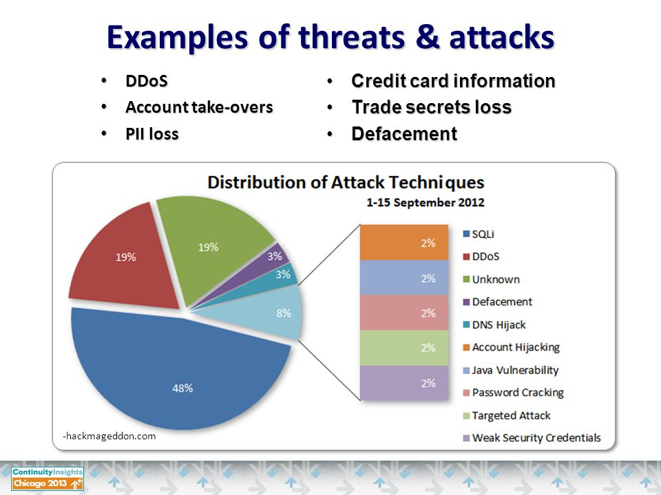 Uninterrupted intake and analysis to: –Contextualize leads –Identify trends –Coordinate investigative response –Deconflict –Link incident information provided by the field and other government agencies –Produce real time intelligence reporting to investigators and analysts CyWatch Command 24/7 Ops Floor