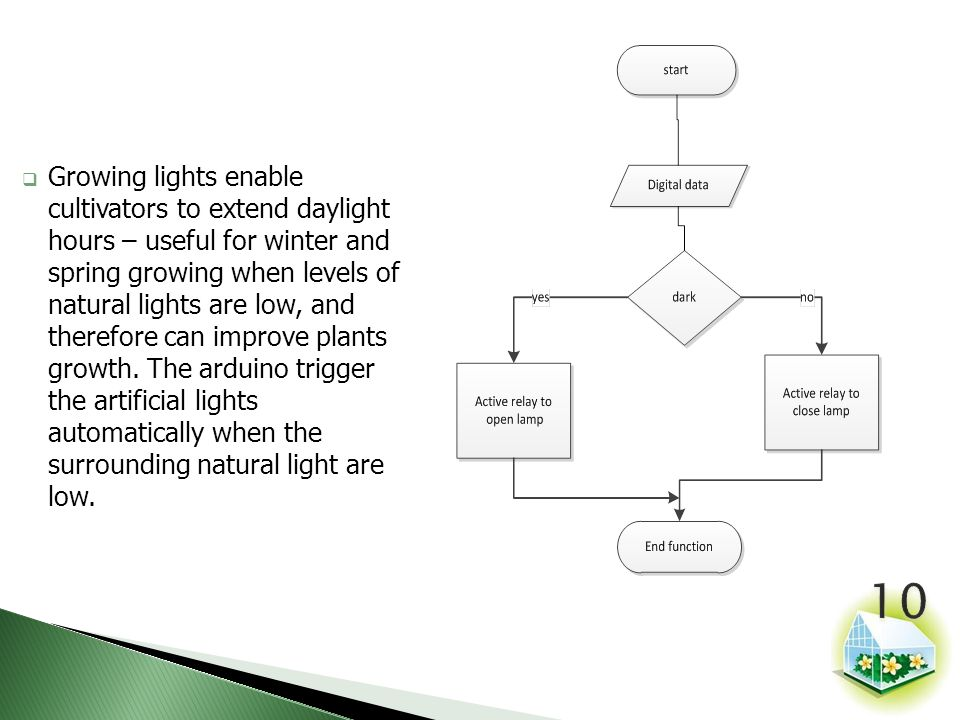 Growing lights enable cultivators to extend daylight hours – useful for winter and spring growing when levels of natural lights are low, and therefore can improve plants growth.