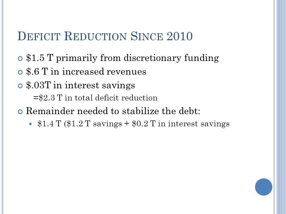 D EFICIT R EDUCTION S INCE 2010 $1.5 T primarily from discretionary funding $.6 T in increased revenues $.03T in interest savings =$2.3 T in total deficit reduction Remainder needed to stabilize the debt: $1.4 T ($1.2 T savings + $0.2 T in interest savings