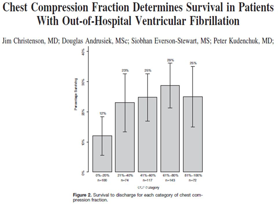 Compression fraction article Circulation 2009