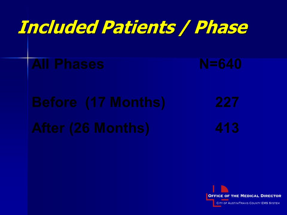 Included Patients / Phase All PhasesN=640 Before (17 Months)227 After (26 Months)413