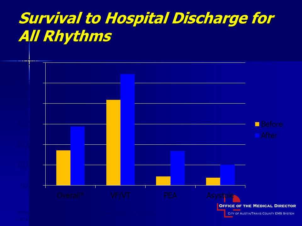 Survival to Hospital Discharge for All Rhythms *Difference in overall survival was significant with a p-value of 0.0163