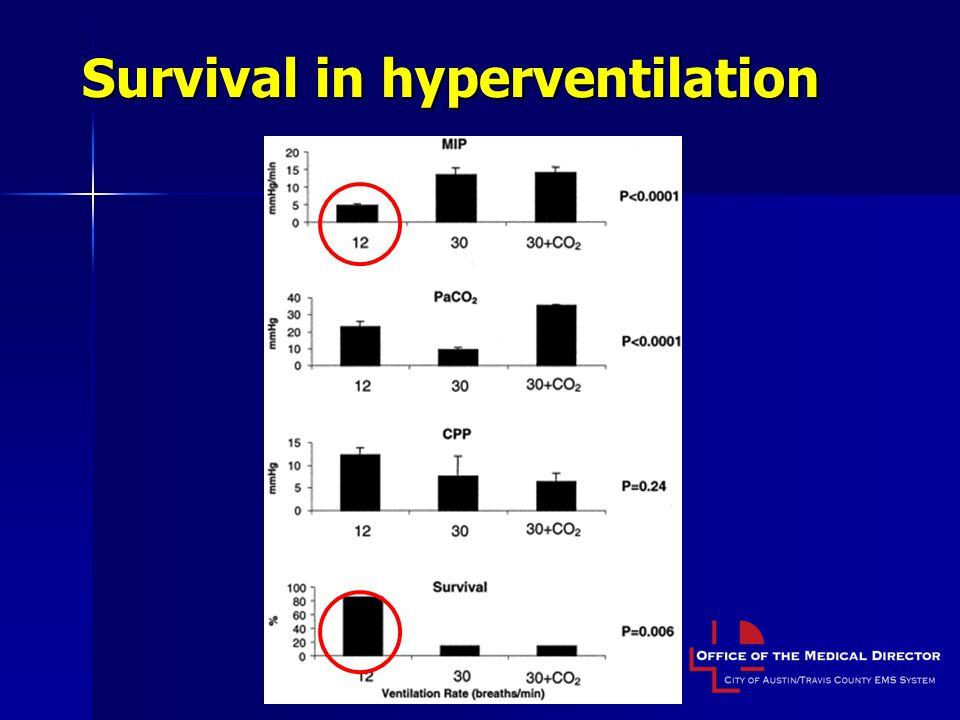 Survival in hyperventilation