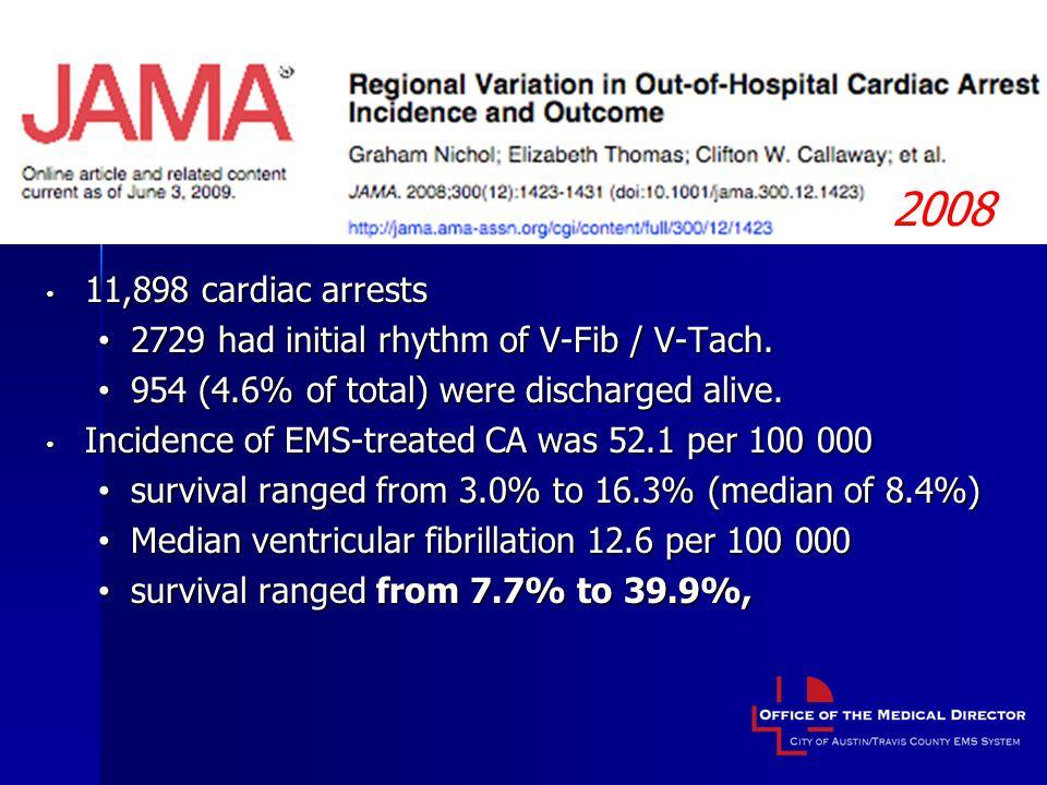 Regional Variation in Incidence / Outcome 2008 11,898 cardiac arrests 11,898 cardiac arrests 2729 had initial rhythm of V-Fib / V-Tach.