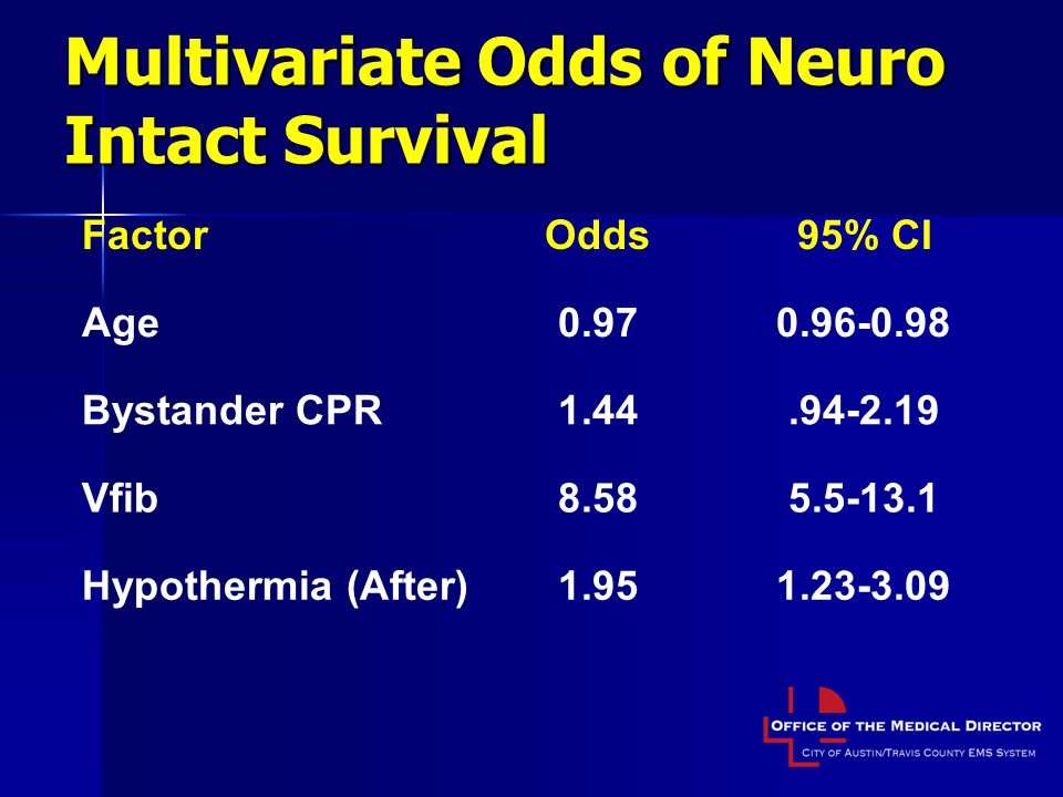 Multivariate Odds of Neuro Intact Survival FactorOdds95% CI Age0.970.96-0.98 Bystander CPR1.44.94-2.19 Vfib8.585.5-13.1 Hypothermia (After)1.951.23-3.09