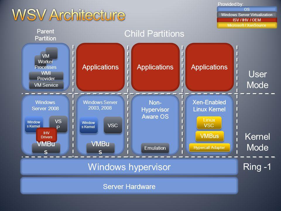 Windows Server 2008 VS P Window s Kernel Applications Non- Hypervisor Aware OS Windows Server 2003, 2008 Window s Kernel VSC VMBu s Emulation Server H