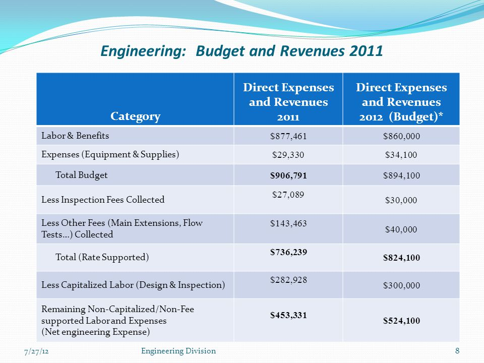 Engineering: Budget and Revenues 2011 Category Direct Expenses and Revenues 2011 Direct Expenses and Revenues 2012 (Budget)* Labor & Benefits $877,461$860,000 Expenses (Equipment & Supplies) $29,330$34,100 Total Budget $906,791$894,100 Less Inspection Fees Collected $27,089 $30,000 Less Other Fees (Main Extensions, Flow Tests…) Collected $143,463 $40,000 Total (Rate Supported) $736,239 $824,100 Less Capitalized Labor (Design & Inspection) $282,928 $300,000 Remaining Non-Capitalized/Non-Fee supported Labor and Expenses (Net engineering Expense) $453,331 $524,100 7/27/12Engineering Division8