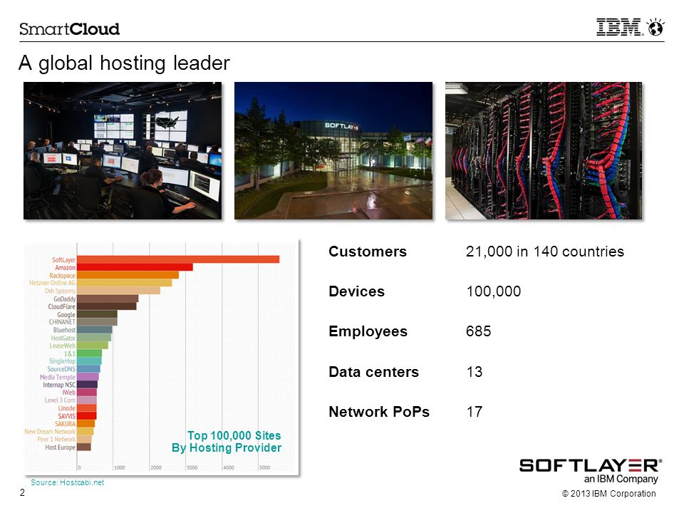 2 © 2013 IBM Corporation A global hosting leader Top 100,000 Sites By Hosting Provider Source: Hostcabi.net Customers21,000 in 140 countries Devices10