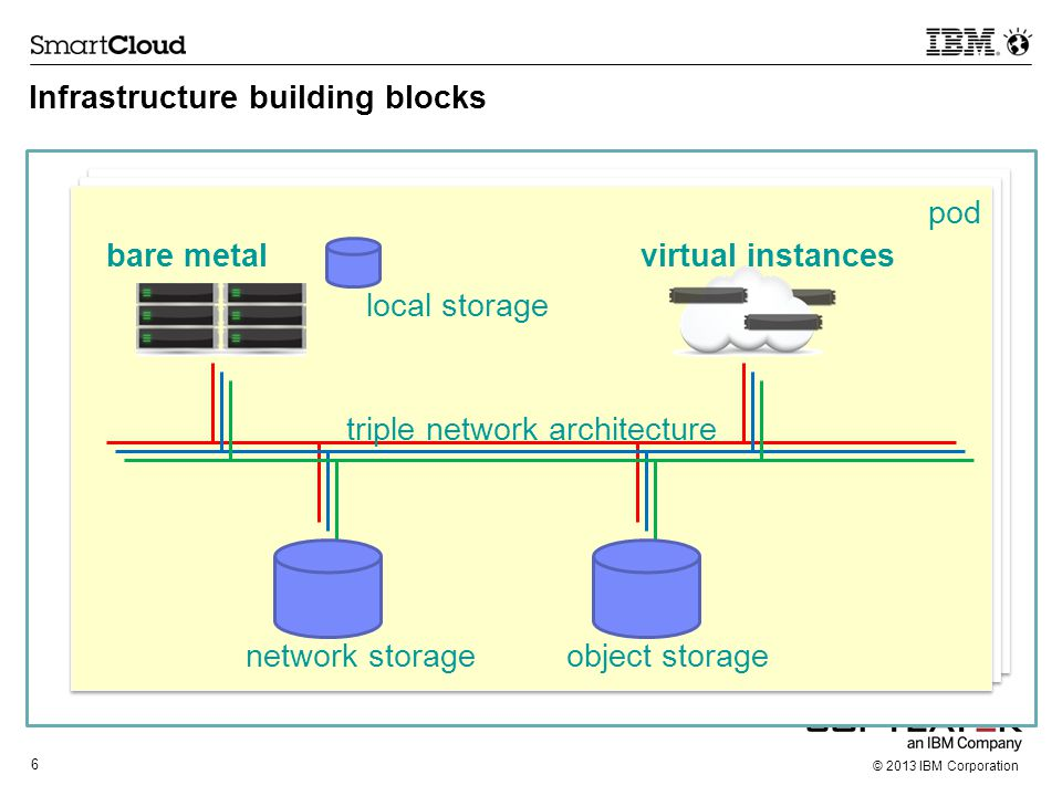 6 © 2013 IBM Corporation Infrastructure building blocks bare metalvirtual instances triple network architecture network storage object storage local s
