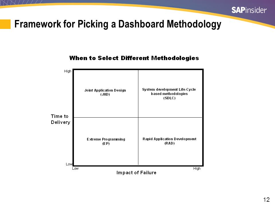 12 Framework for Picking a Dashboard Methodology I.e. Scrum and Agile