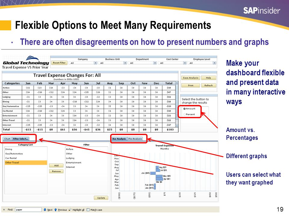 19 Flexible Options to Meet Many Requirements There are often disagreements on how to present numbers and graphs Make your dashboard flexible and pres