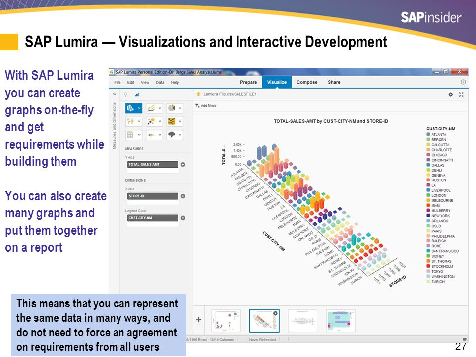 27 SAP Lumira — Visualizations and Interactive Development With SAP Lumira you can create graphs on-the-fly and get requirements while building them Y