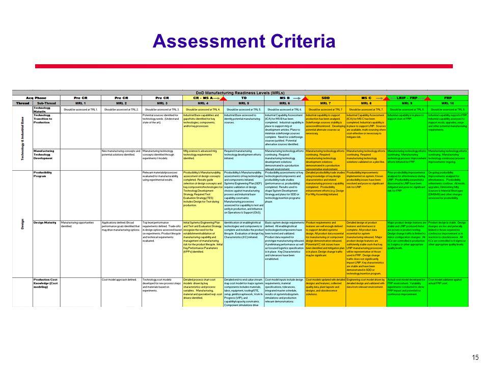 15 Assessment Criteria