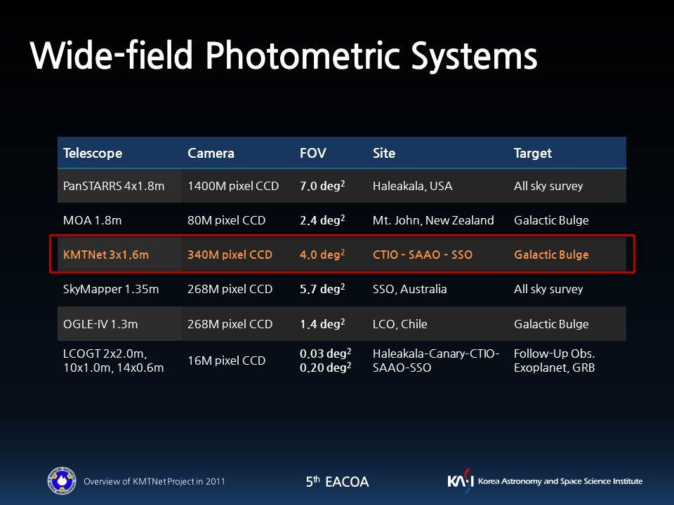 TelescopeCameraFOVSiteTarget PanSTARRS 4x1.8m1400M pixel CCD7.0 deg 2 Haleakala, USAAll sky survey MOA 1.8m80M pixel CCD2.4 deg 2 Mt.