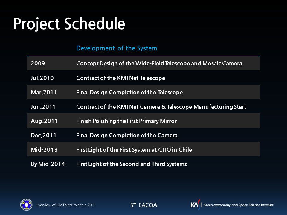 Development of the System 2009Concept Design of the Wide-Field Telescope and Mosaic Camera Jul.2010Contract of the KMTNet Telescope Mar.2011Final Design Completion of the Telescope Jun.2011Contract of the KMTNet Camera & Telescope Manufacturing Start Aug.2011Finish Polishing the First Primary Mirror Dec.2011Final Design Completion of the Camera Mid-2013First Light of the First System at CTIO in Chile By Mid-2014First Light of the Second and Third Systems