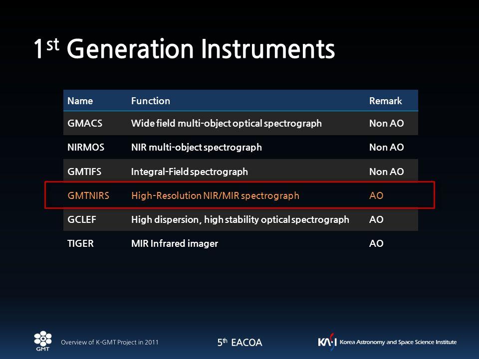 9 NameFunctionRemark GMACSWide field multi-object optical spectrographNon AO NIRMOSNIR multi-object spectrographNon AO GMTIFSIntegral-Field spectrogra