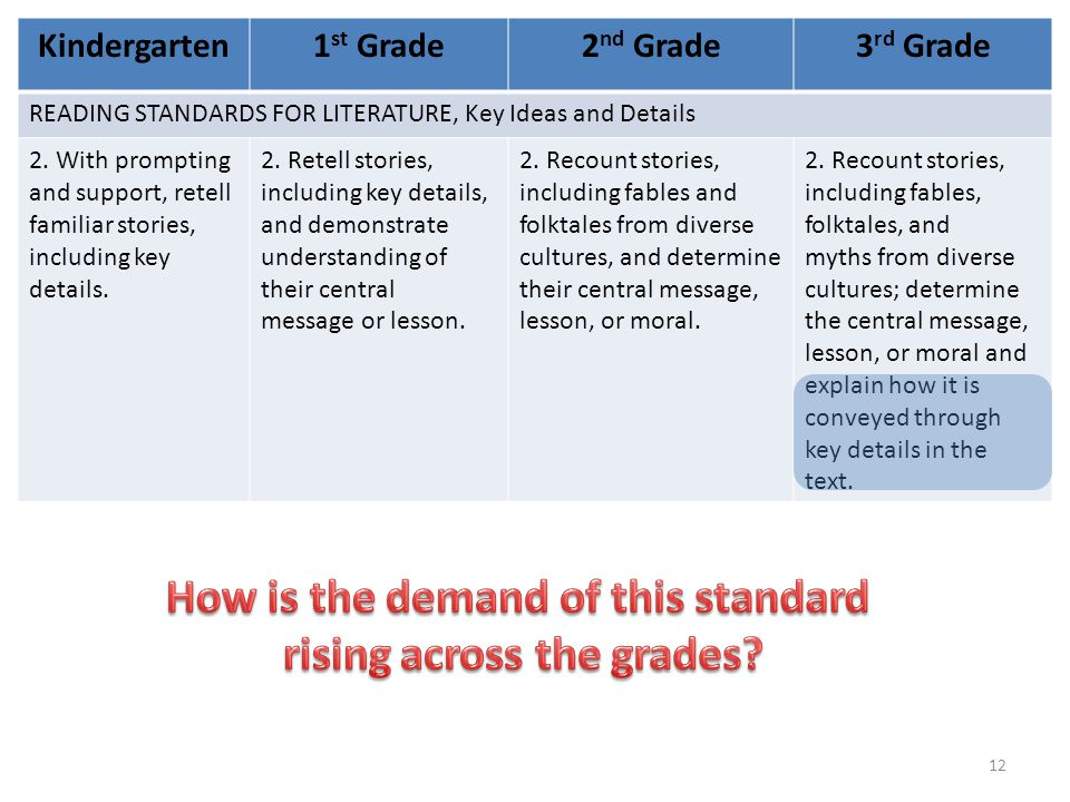 Kindergarten1 st Grade2 nd Grade3 rd Grade READING STANDARDS FOR LITERATURE, Key Ideas and Details 2.