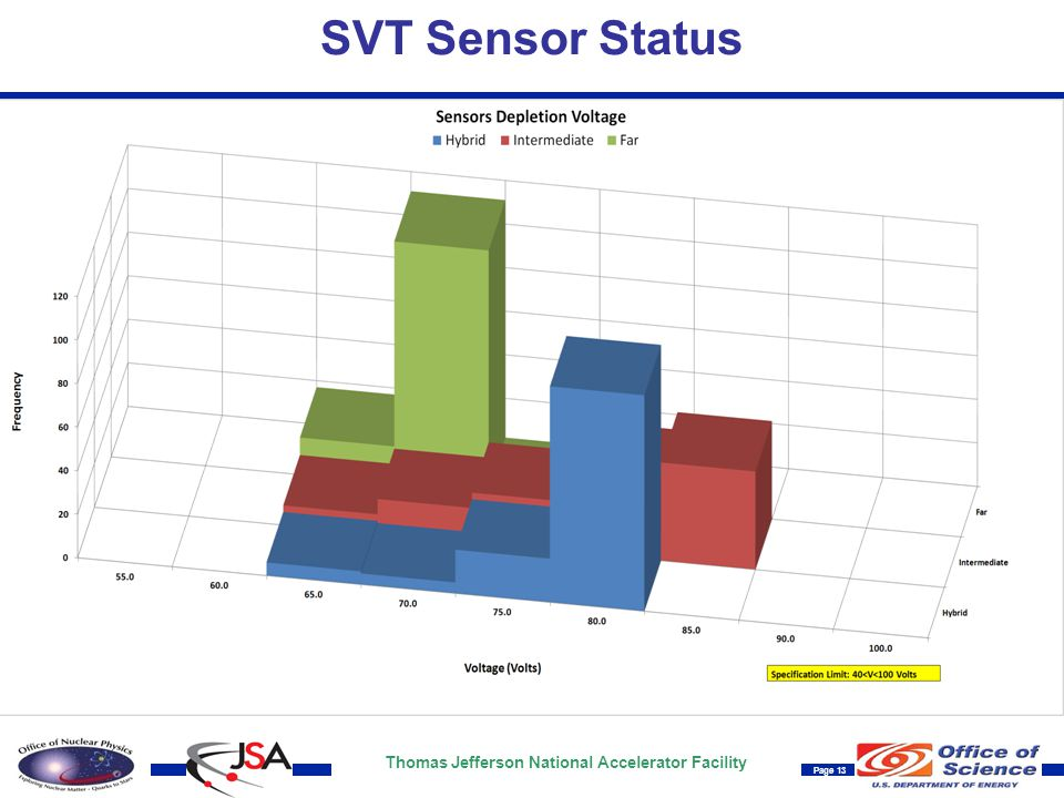 Thomas Jefferson National Accelerator Facility Page 13 SVT Sensor Status