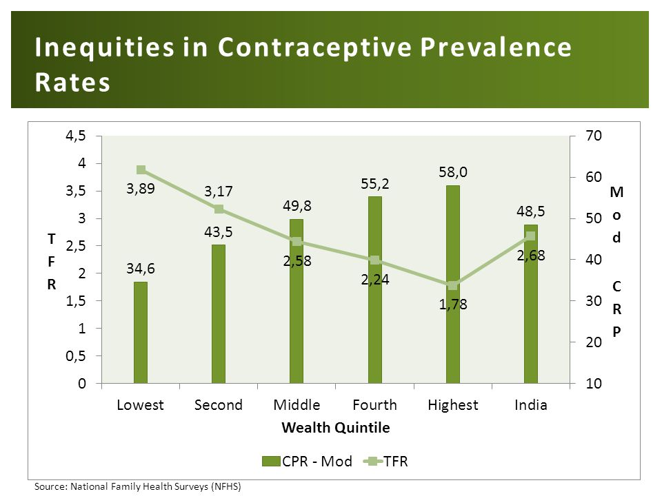 Inequities in Contraceptive Prevalence Rates Source: National Family Health Surveys (NFHS)