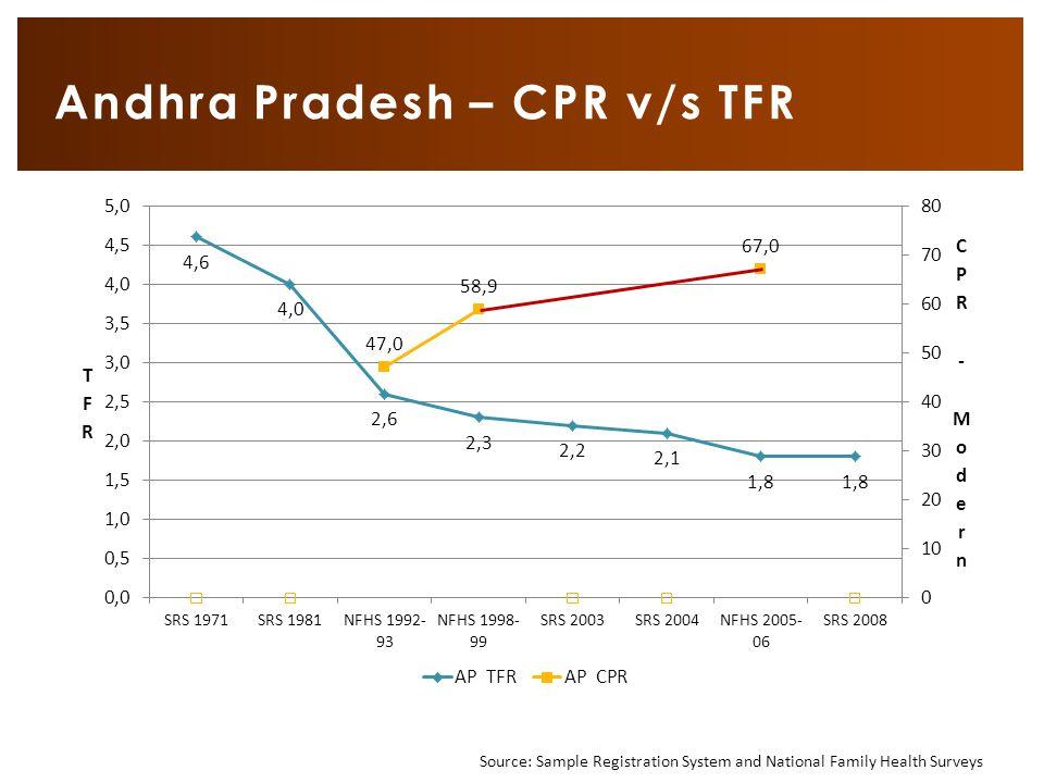 Andhra Pradesh – CPR v/s TFR Source: Sample Registration System and National Family Health Surveys