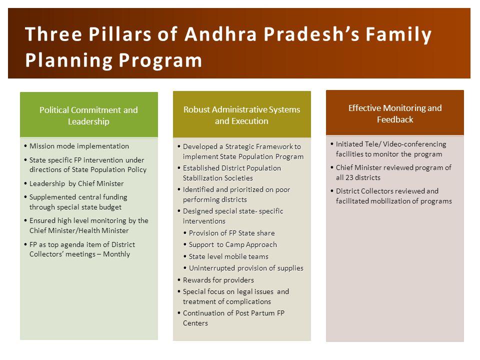 Three Pillars of Andhra Pradesh's Family Planning Program