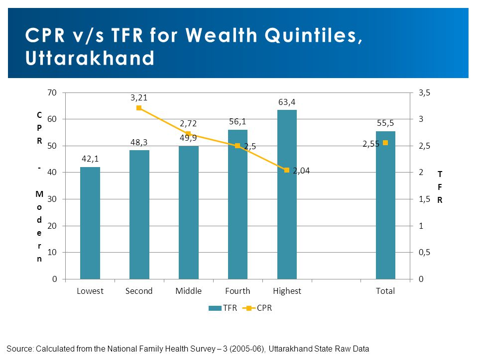 CPR v/s TFR for Wealth Quintiles, Uttarakhand Source: Calculated from the National Family Health Survey – 3 (2005-06), Uttarakhand State Raw Data