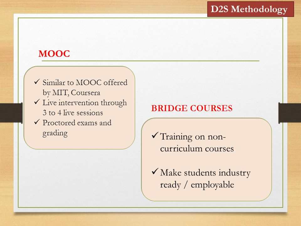 Similar to MOOC offered by MIT, Coursera Live intervention through 3 to 4 live sessions Proctored exams and grading MOOC Training on non- curriculum courses Make students industry ready / employable BRIDGE COURSES D2S Methodology