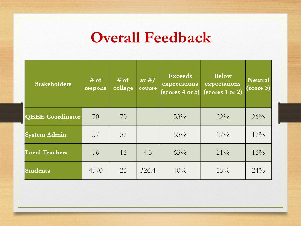 Overall Feedback Stakeholders # of respons # of college av #/ course Exceeds expectations (scores 4 or 5) Below expectations (scores 1 or 2) Neutral (score 3) QEEE Coordinator 70 53%22%26% System Admin 57 55%27%17% Local Teachers 56164.363%21%16% Students 457026326.440%35%24%