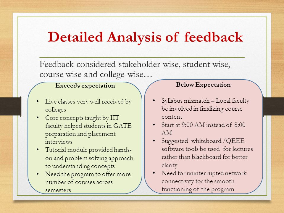 Feedback considered stakeholder wise, student wise, course wise and college wise… Detailed Analysis of feedback Exceeds expectation Live classes very well received by colleges Core concepts taught by IIT faculty helped students in GATE preparation and placement interviews Tutorial module provided hands- on and problem solving approach to understanding concepts Need the program to offer more number of courses across semesters Below Expectation Syllabus mismatch – Local faculty be involved in finalizing course content Start at 9:00 AM instead of 8:00 AM Suggested whiteboard /QEEE software tools be used for lectures rather than blackboard for better clarity Need for uninterrupted network connectivity for the smooth functioning of the program
