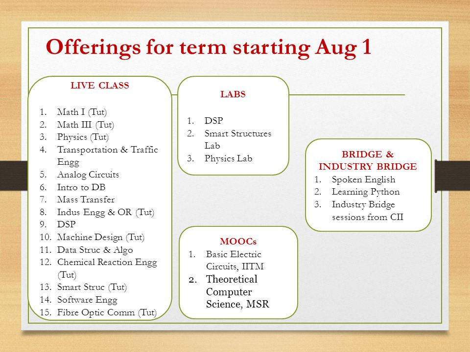 Offerings for term starting Aug 1 LIVE CLASS 1.Math I (Tut) 2.Math III (Tut) 3.Physics (Tut) 4.Transportation & Traffic Engg 5.Analog Circuits 6.Intro to DB 7.Mass Transfer 8.Indus Engg & OR (Tut) 9.DSP 10.Machine Design (Tut) 11.Data Struc & Algo 12.Chemical Reaction Engg (Tut) 13.Smart Struc (Tut) 14.Software Engg 15.Fibre Optic Comm (Tut) LABS 1.DSP 2.Smart Structures Lab 3.Physics Lab BRIDGE & INDUSTRY BRIDGE 1.Spoken English 2.Learning Python 3.Industry Bridge sessions from CII MOOCs 1.Basic Electric Circuits, IITM 2.Theoretical Computer Science, MSR