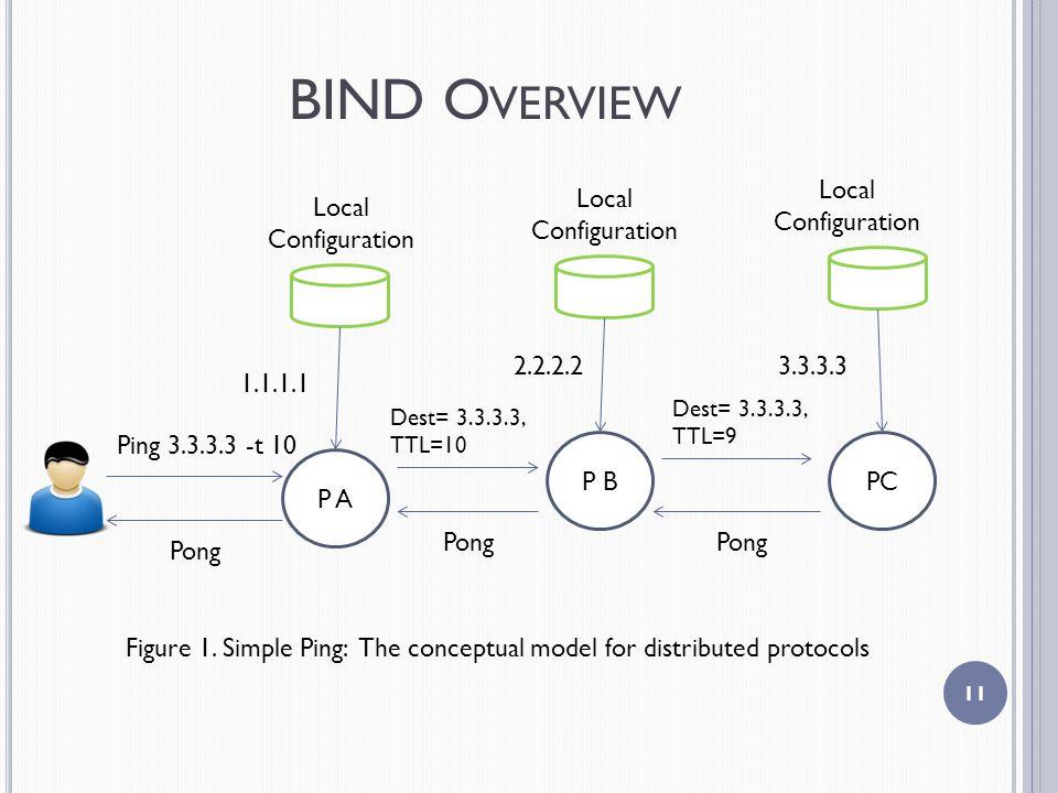 BIND O VERVIEW 11 PCP B P A Local Configuration Local Configuration Local Configuration 1.1.1.1 2.2.2.23.3.3.3 Ping 3.3.3.3 -t 10 Dest= 3.3.3.3, TTL=10 Dest= 3.3.3.3, TTL=9 Pong Figure 1.