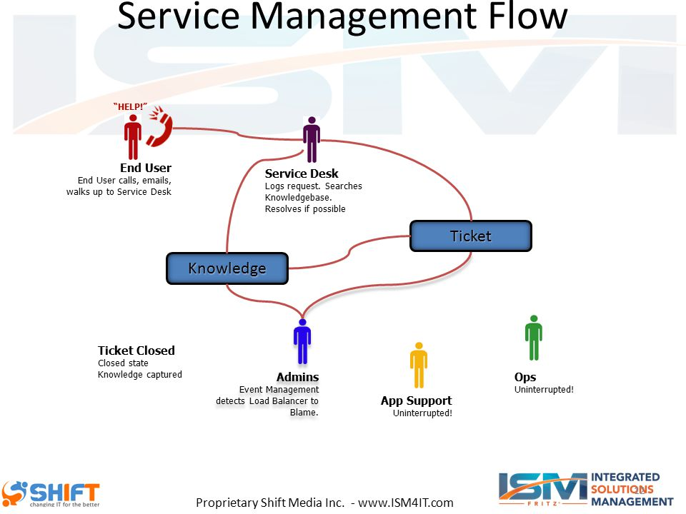 Proprietary Shift Media Inc. - www.ISM4IT.com Service Management Flow 12 App Support Uninterrupted.