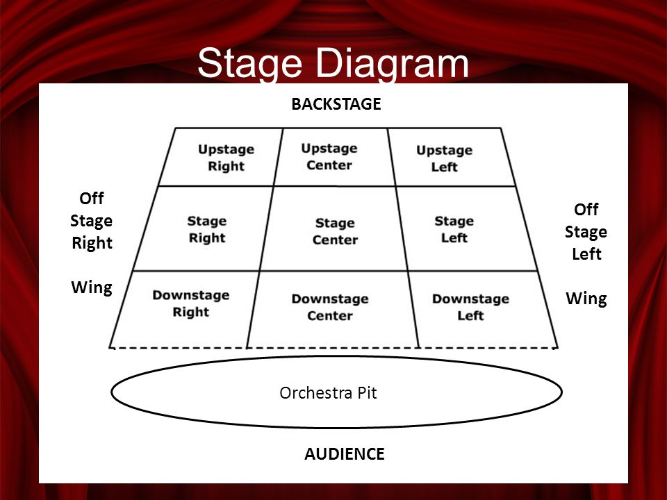 Stage Diagram Off Stage Right Wing Off Stage Left Wing BACKSTAGE Orchestra Pit AUDIENCE