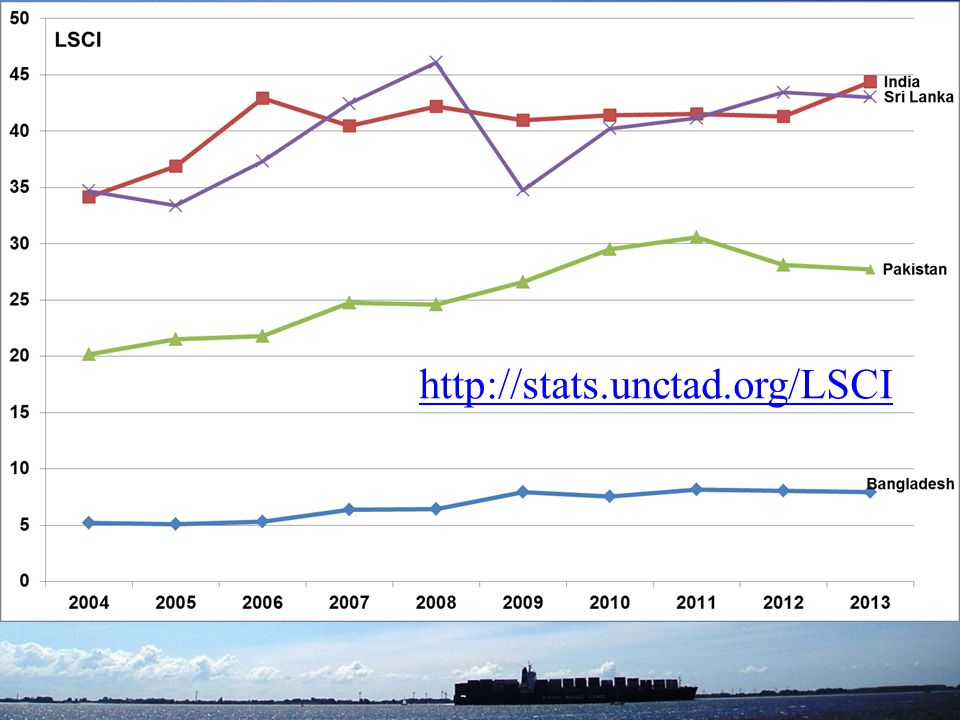 Trends http://stats.unctad.org/LSCI