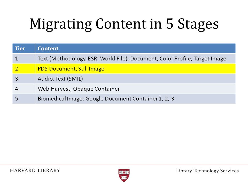Migrating Content in 5 Stages TierContent 1Text (Methodology, ESRI World File), Document, Color Profile, Target Image 2PDS Document, Still Image 3Audio, Text (SMIL) 4Web Harvest, Opaque Container 5Biomedical Image; Google Document Container 1, 2, 3