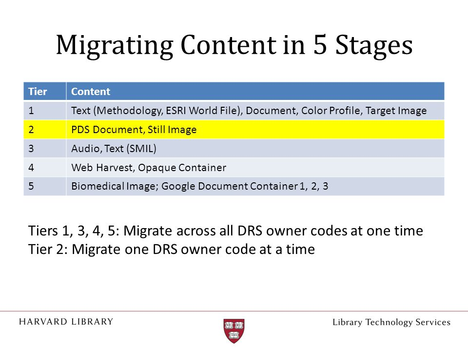 Migrating Content in 5 Stages TierContent 1Text (Methodology, ESRI World File), Document, Color Profile, Target Image 2PDS Document, Still Image 3Audi