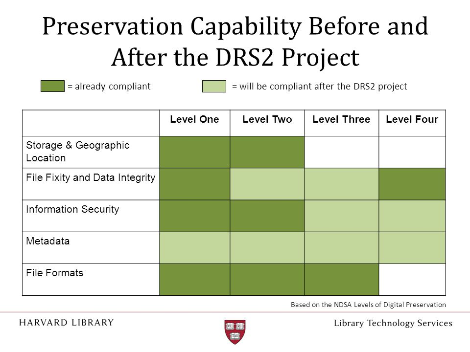 Preservation Capability Before and After the DRS2 Project Level OneLevel TwoLevel ThreeLevel Four Storage & Geographic Location File Fixity and Data I