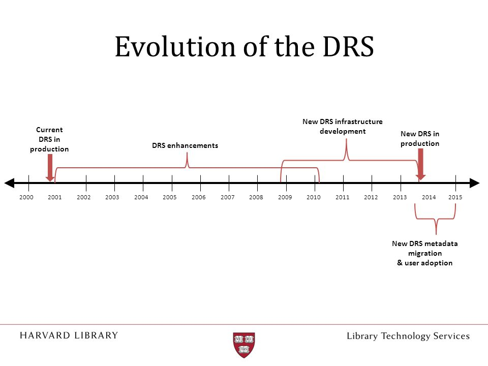 Evolution of the DRS 2000200220032004200520062007200820092010201120122001 Current DRS in production New DRS in production DRS enhancements New DRS infrastructure development 201320142015 New DRS metadata migration & user adoption