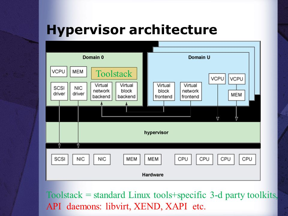 Hypervisor architecture Toolstack Toolstack = standard Linux tools+specific 3-d party toolkits, API daemons: libvirt, XEND, XAPI etc.