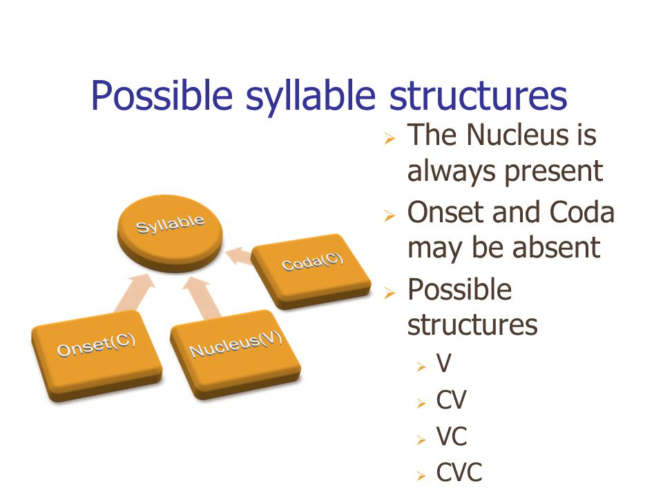 Possible syllable structures  The Nucleus is always present  Onset and Coda may be absent  Possible structures  V  CV  VC  CVC