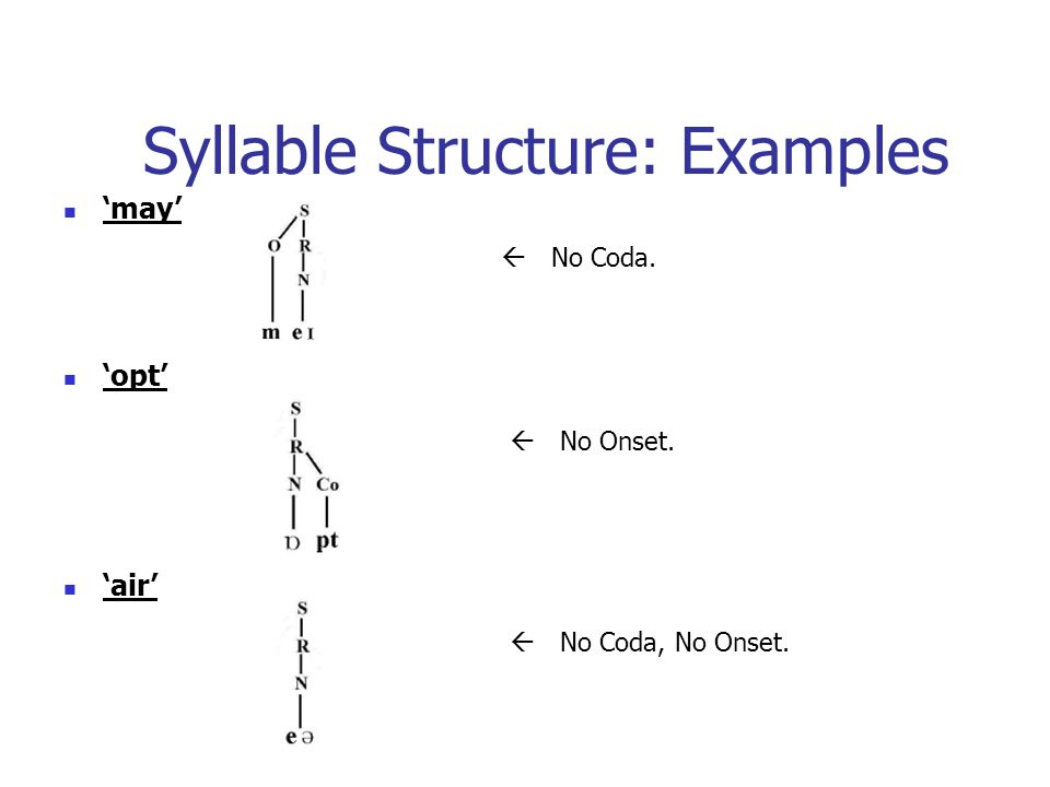 Syllable Structure: Examples 'may' 'opt' 'air'  No Coda.  No Onset.  No Coda, No Onset.