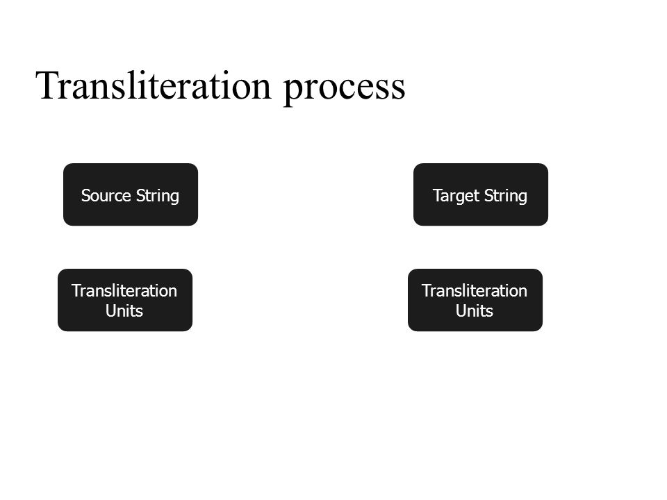 x Transliteration process Source String Transliteration Units Target String Transliteration Units