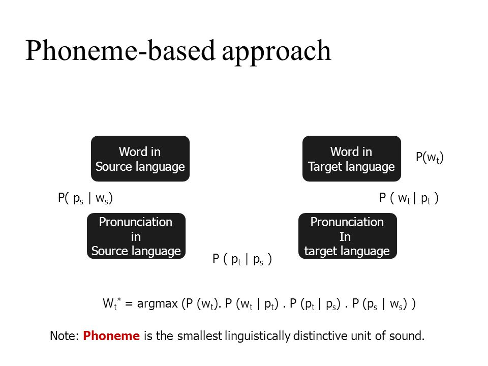 How phonemes play a role Step I : Consider each character of the word Transliterating 'BAPAT' BA PA T P/ə//a:/ /ə//a:/B T Source word to phonemes P/ə//a:/ /ə//a:/B T Source phonemes to target phonemes t t Step II : Converting to phoneme seq.