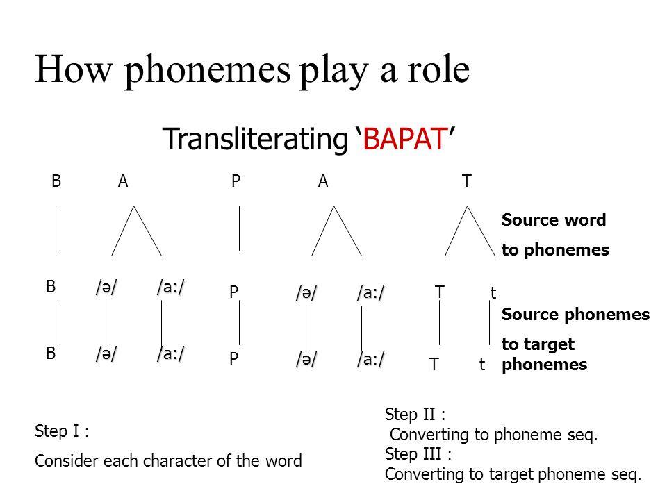 Unknown pronunciations Back-transliteration can be a problem Johnson   Jonson Issues in phonetic model sanhita samhita