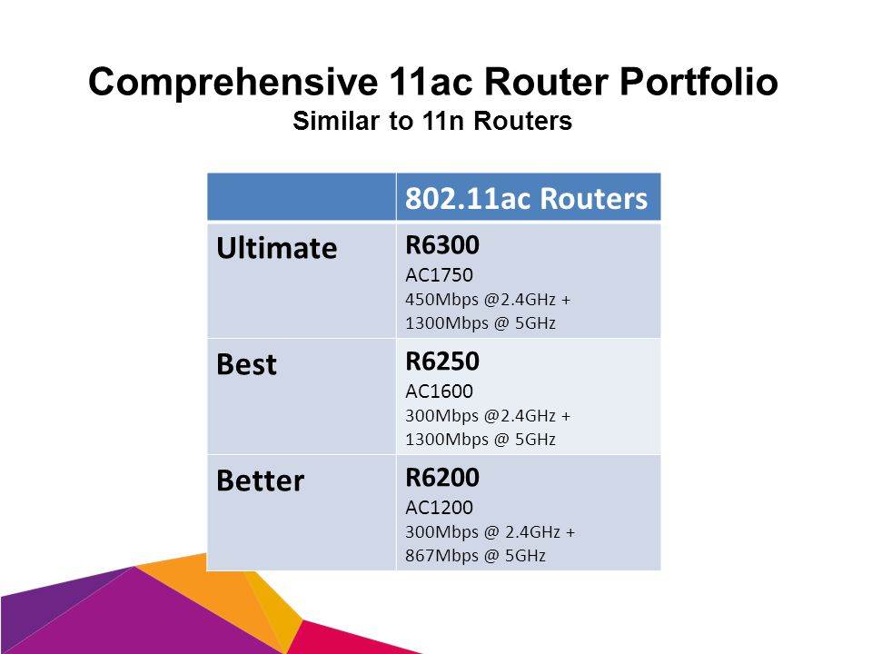 Comprehensive 11ac Router Portfolio Similar to 11n Routers 802.11ac Routers Ultimate R6300 AC1750 450Mbps @2.4GHz + 1300Mbps @ 5GHz Best R6250 AC1600 300Mbps @2.4GHz + 1300Mbps @ 5GHz Better R6200 AC1200 300Mbps @ 2.4GHz + 867Mbps @ 5GHz