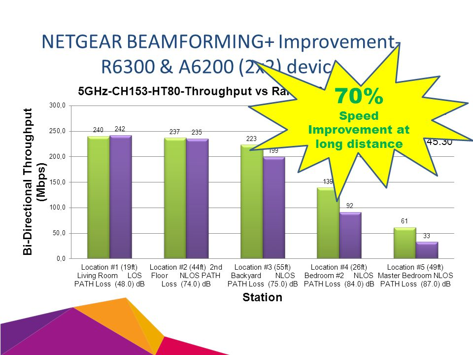NETGEAR BEAMFORMING+ Improvement- R6300 & A6200 (2x2) device 70% Speed Improvement at long distance